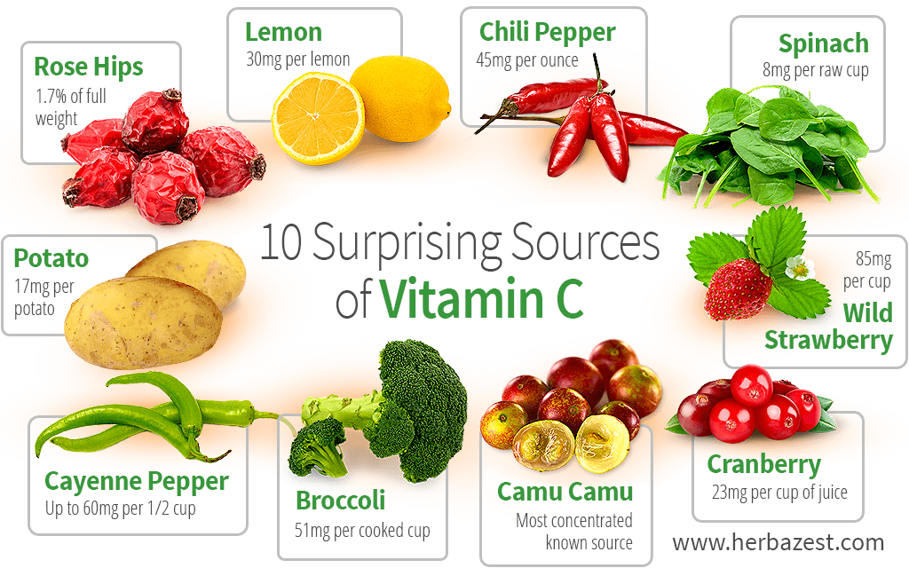 Vitamin c importance and foods vitamin c deficiency causes symptoms foods that contain vitamin c workwithnaturefo